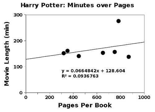 Harry Potter Book Lengths : Archívum minden napra egy adat daróczi gergely honlapja