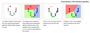 k-means cluster